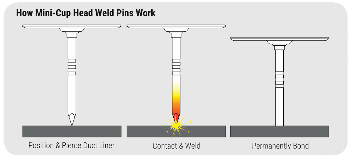 How PowerPoint Weld Pins Work